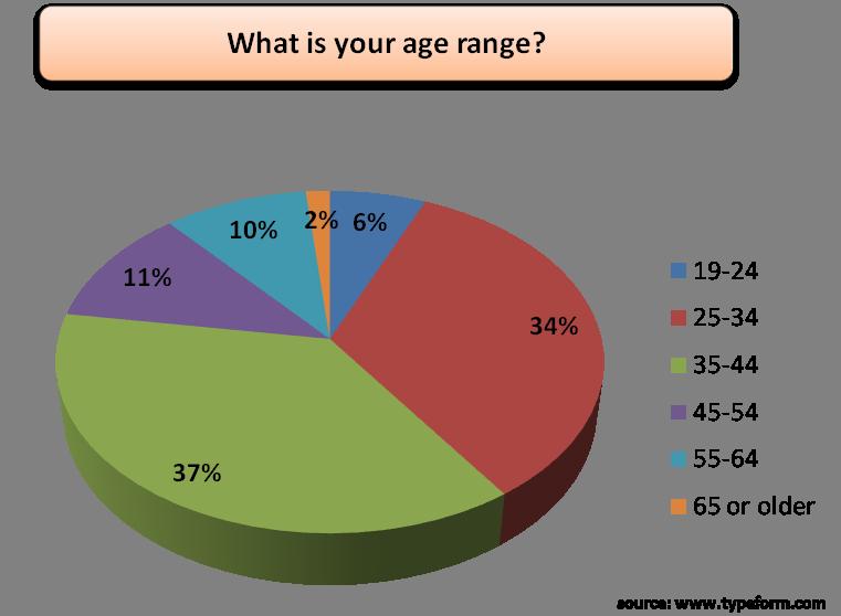 Demo 1-age