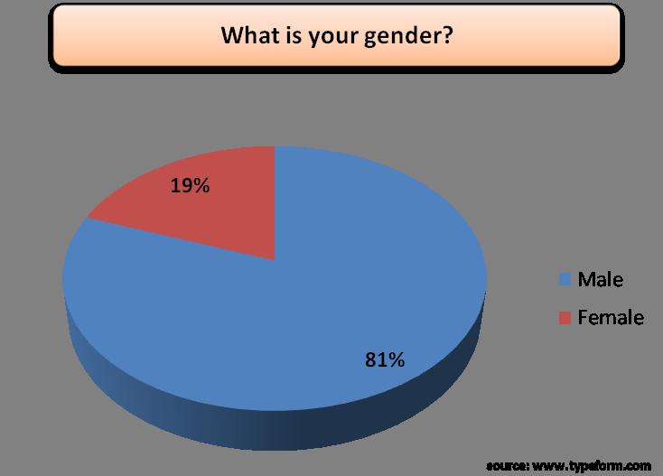 Demo 2 - gender