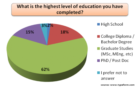 Demo 4-Level of Education