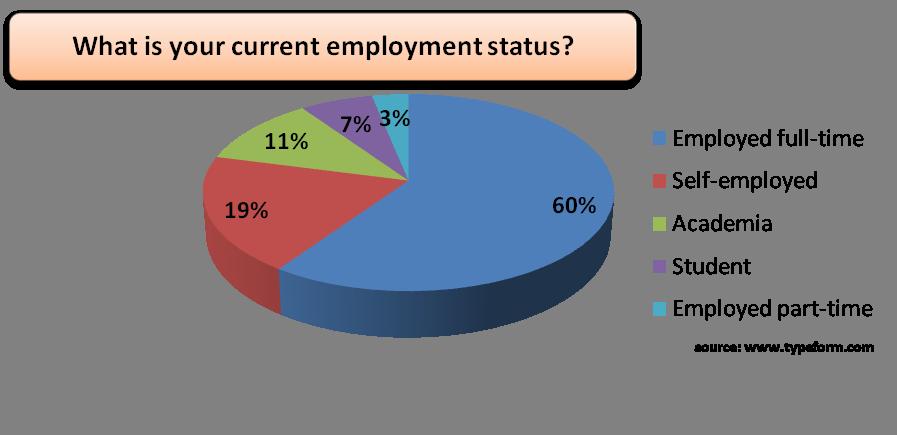 Demo 5-Employment status